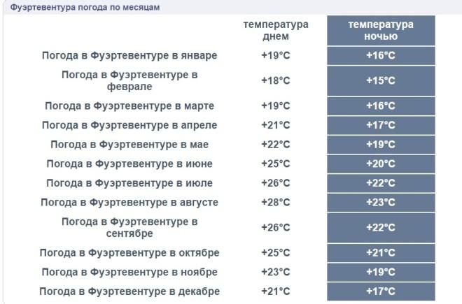 Среднегодовая погода