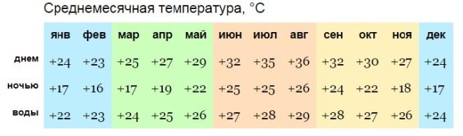 Среднегодовая температура в Дахабе