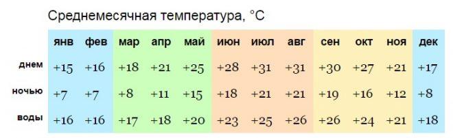 погода в Ларнаке
