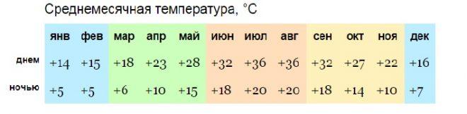 Среднегодовая температура в Никосии
