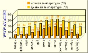 Климат Майорки